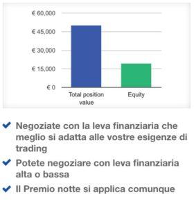 Investire Piccole Somme Rischiando Poco con la Leva Finanziaria
