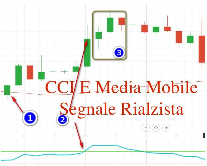 CCI E Media Mobile Segnale Rialzista